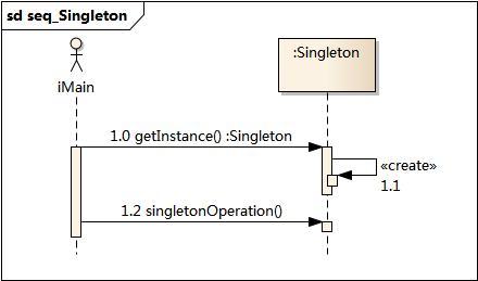 ../_images/seq_Singleton.jpg