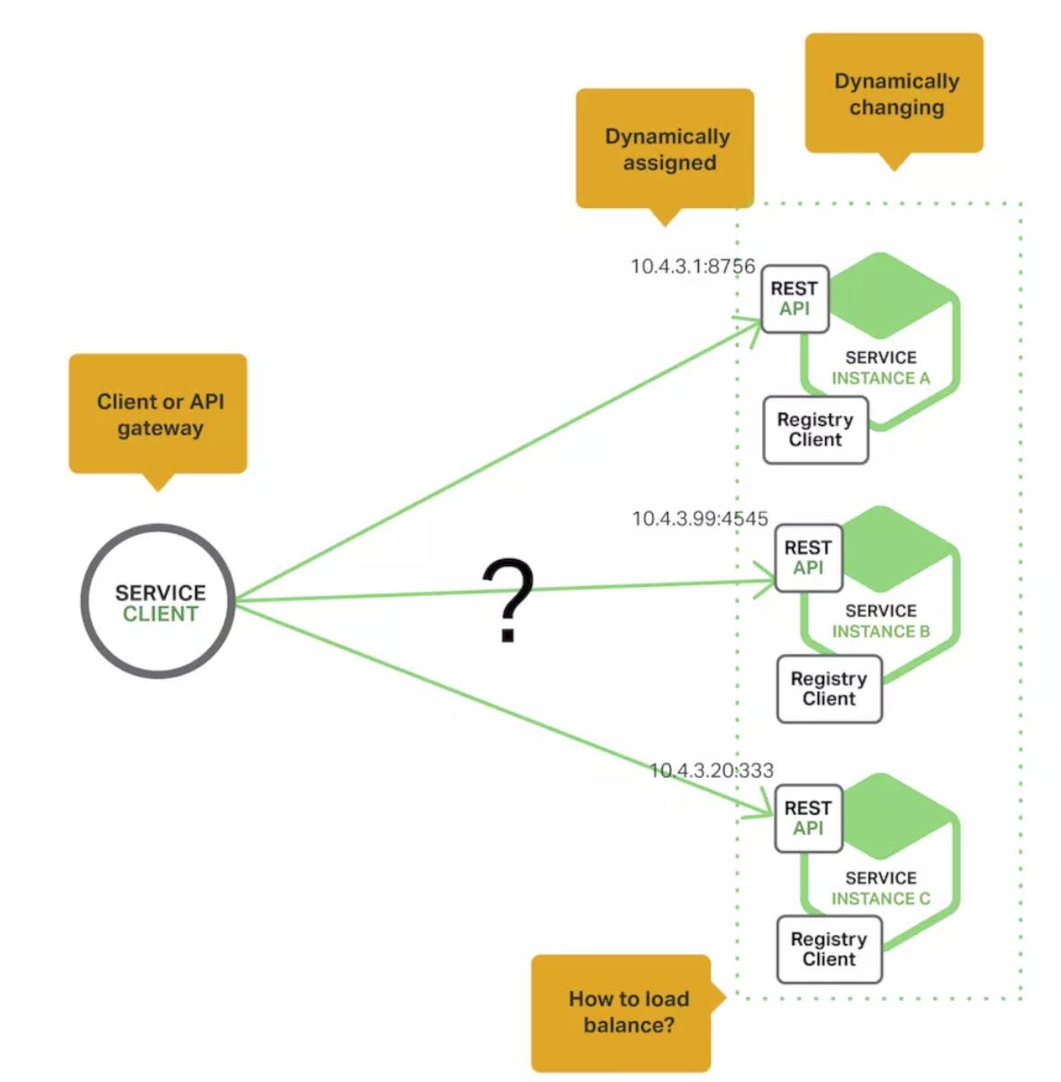 微服务架构部署模式