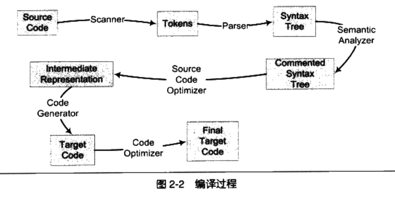 mac 硬件信息